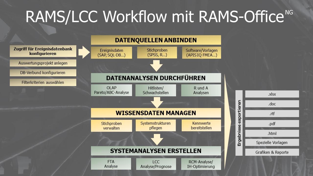 Zuverlässigkeits und Lebenszykluskosten Analyse Beispiel Workflow RAMS-Office NG Software Beispiel
