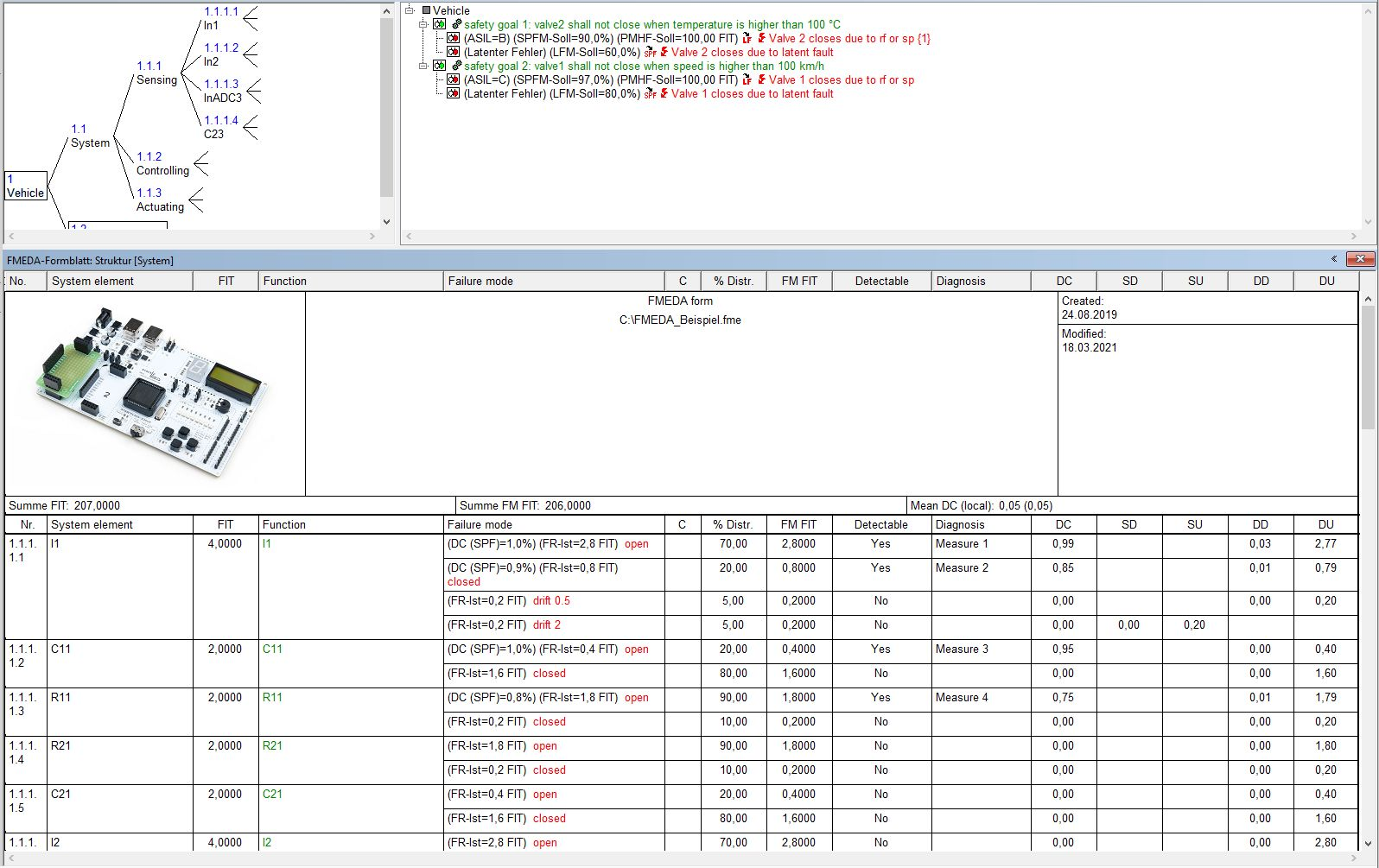 FMEDA Software SIL PL HFT SFF Performance Level Sicherheitsintegritätslevel  Funktionale Sicherheit Sicherheitsfunktion