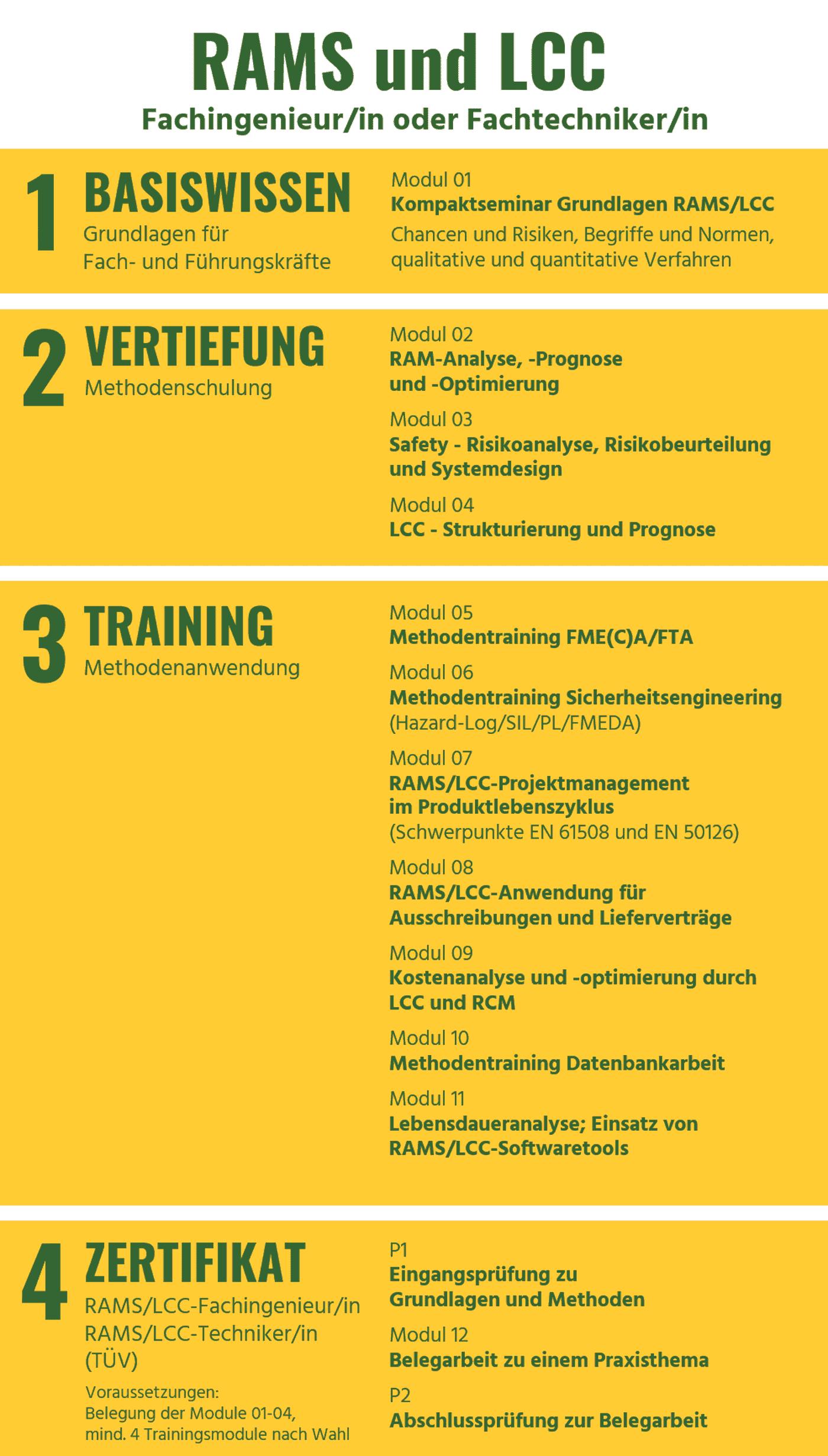 Fachqualifikation_Weiterbildung_RAMS_Ingenieur_Techniker_IZP_Umschulung