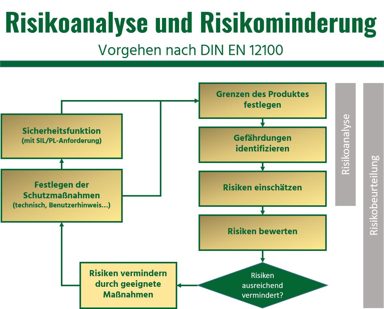 CE-Kennzeichnung CE-Kennzeichen Risikoanalyse Risikobeurteilung Sicherheit Maschinensicherheit EMV Druckgeräterichtlinie