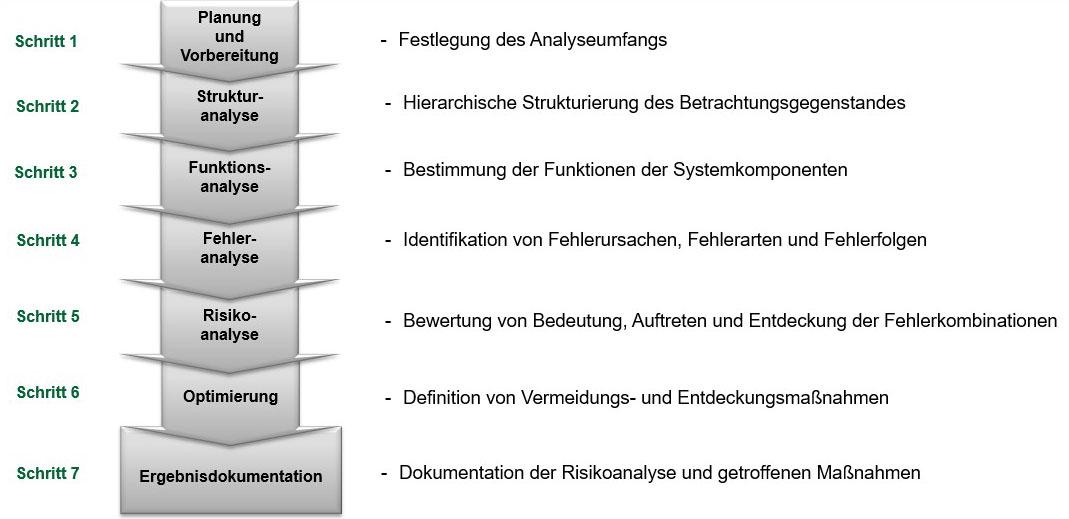 fmea vorgehensweise ablauf arbeitsschritte analyse moderation fmea moderator 60812 60300
