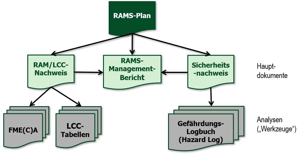 DIN EN 50126 RAM-Nachweis Sicherheitsnachweis Managementbericht Validierungsbericht Dokumente Analysen FMECA Dienstleistung Erstellung Personalvermittlung RAMS-Ingenieur Beratung Management Planung Kalkulation