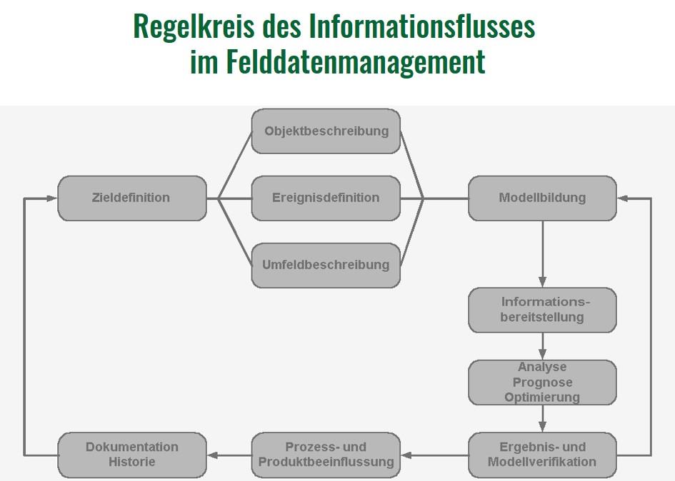 Felddatenmanagement Informationsfluss FRACAS Auswertung Analyse Reporting Schwachstellen Eignung Nutzung Felddaten