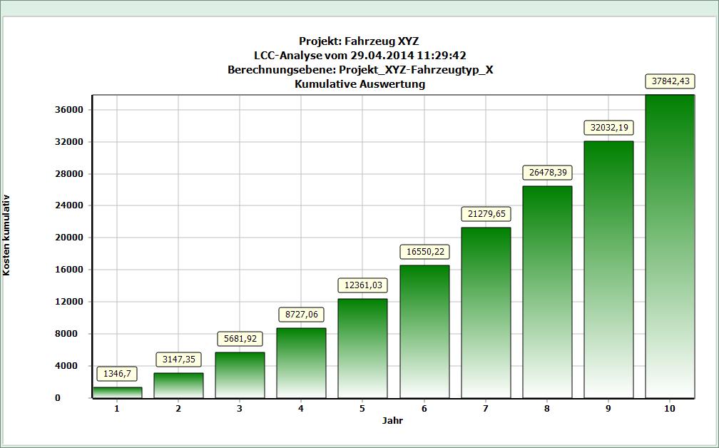 LCC Berechnung Prognose RAMS-Office NG Kostenstruktur