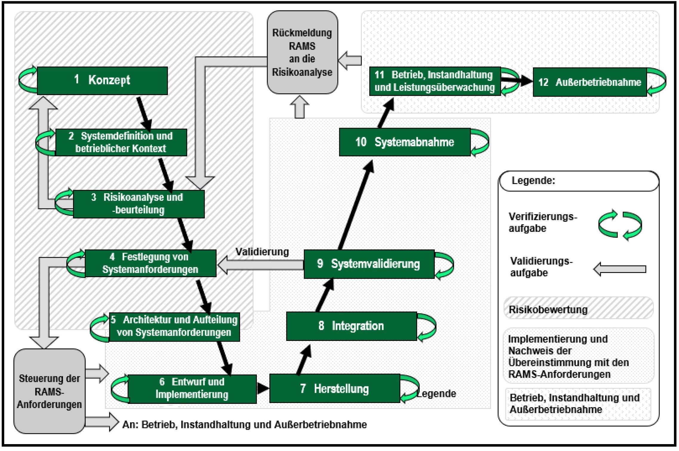 RAMS-Phasen Lebenszyklus DIN EN 50126 Bahnanwendungen Signal- und SIcherungstechnik RAMS-Spezifikation Anforderungen Nachweis Lebenszyklusphasen
