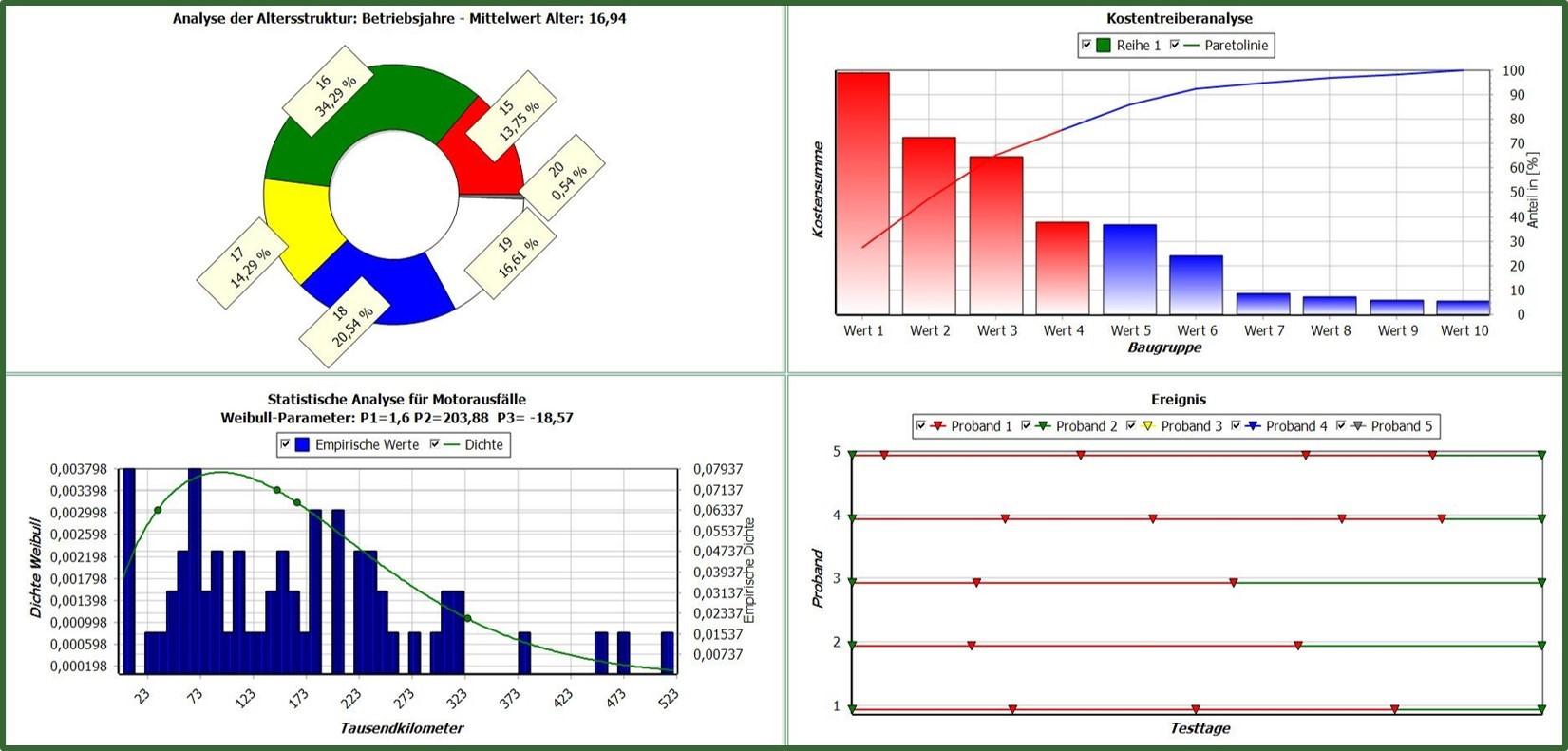 Struktur Kostentreiber Analysedaten Ausfalldaten Ereignisdaten Felddaten Fehlerdaten Datenbank Regression Konfidenz multivariate
